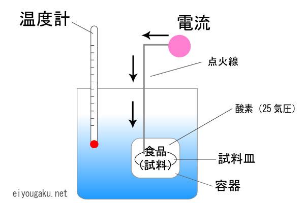 ボンブ熱量計