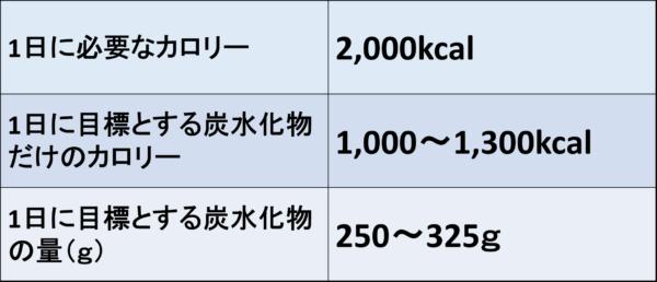 【あなたに最適な炭水化物の摂取量】簡単な計算のやり方を紹介するよ!