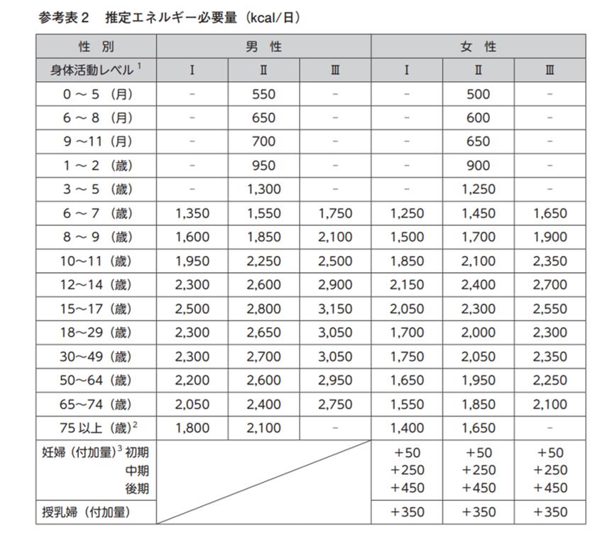 推定エネルギー量表